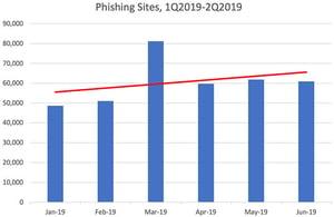 phishing-sites