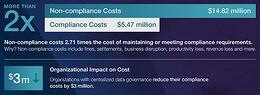 Complex regulations and sophisticated cyber attacks inflate non-compliance costs