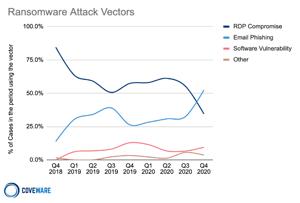 ransomware graph image courtesy coveware