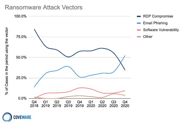 ransomware-graph-phishing-coveware