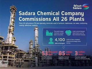 sadara_Chem_co2  - sadara Chem co2 - A Cyber Attack in Saudi Arabia Had a Deadly Goal. Experts Fear Another Try: