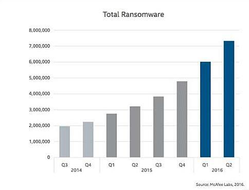 Ransomware Growth Chart 2016