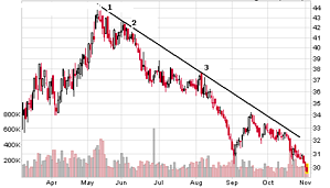trendlines-downtrend