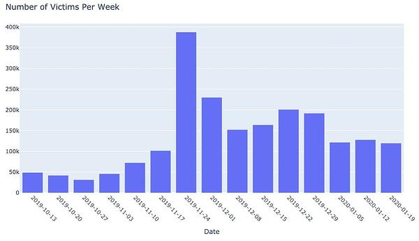Weekly number of victims over 4 months. Picture source courtesy Akamai