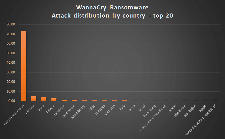 WannaCry Ransomware Country Distribution