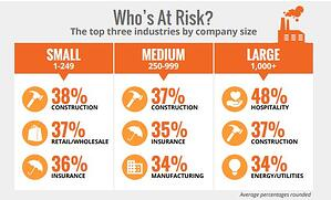 whosatrisk-1  - whosatrisk 1 - New KnowBe4 Benchmarking Report Unveils That Untrained Users Pose The Greatest Risk To Your Organization