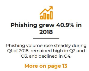 Phishing Continues to Rise as Attacks Go Malwareless