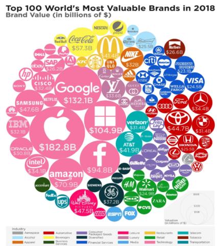 Brands_Value
