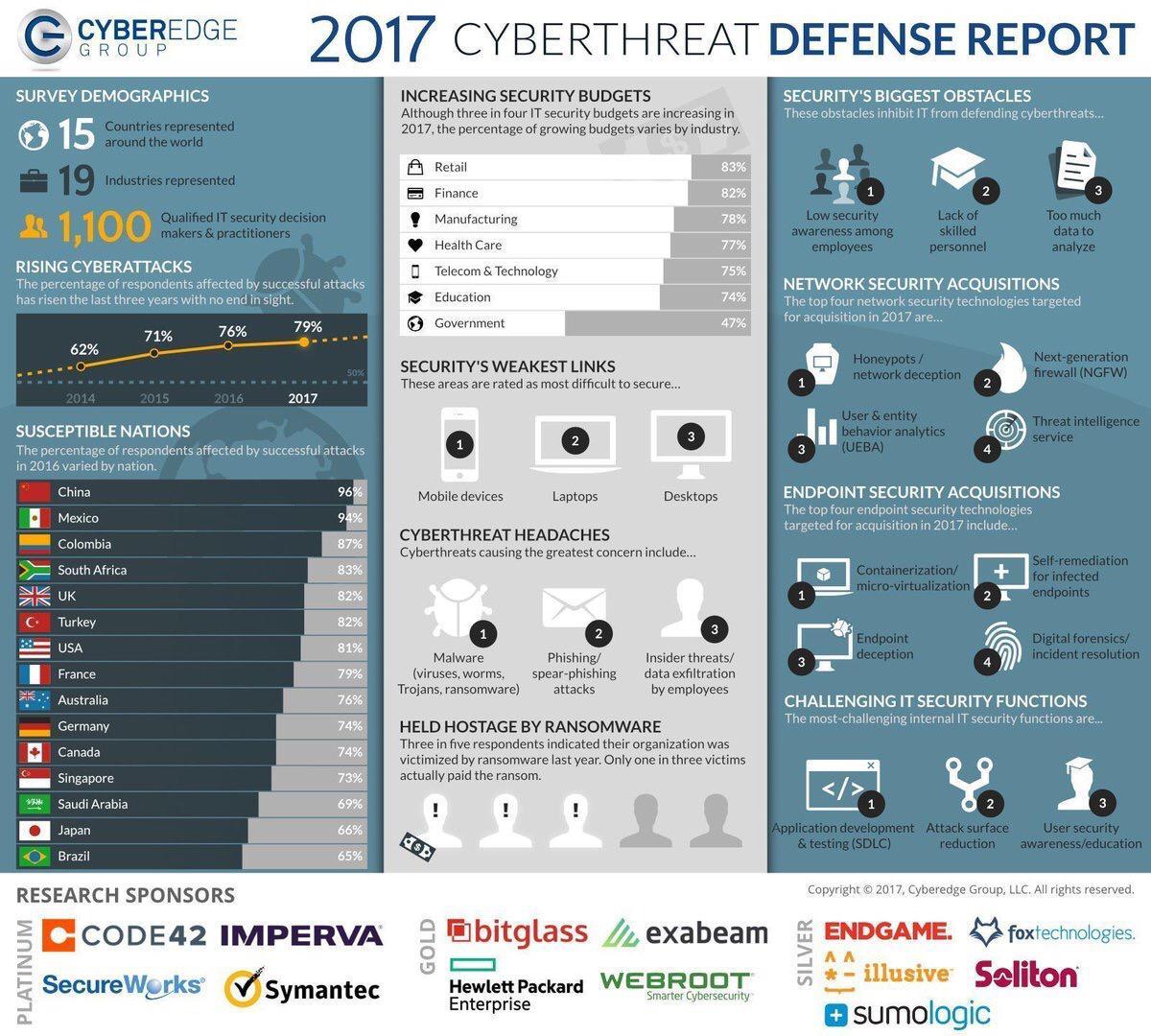 Cyberedge_2017_threat_report