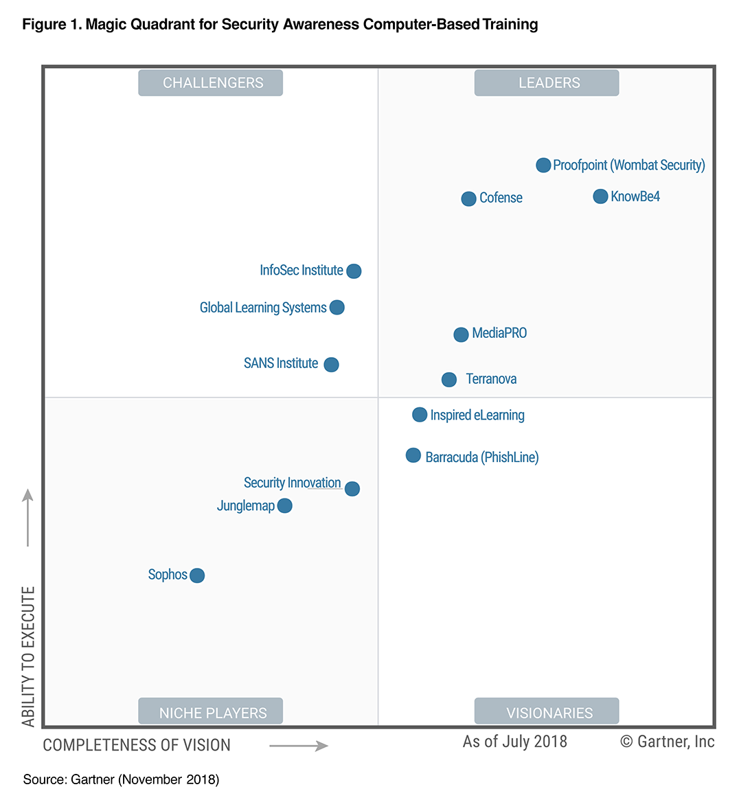 KnowBe4 Named a Leader in the 2018 Gartner Magic Quadrant