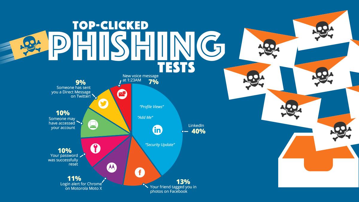Q1 2020 Coronavirus-Related Phishing Email Attacks Are Up 600%