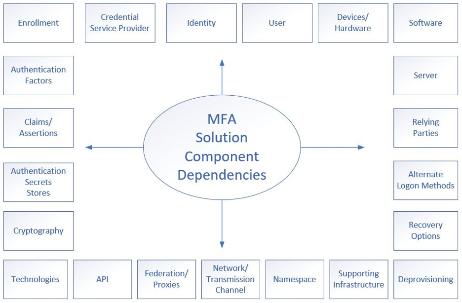 How Can You Be More at Risk With MFA?