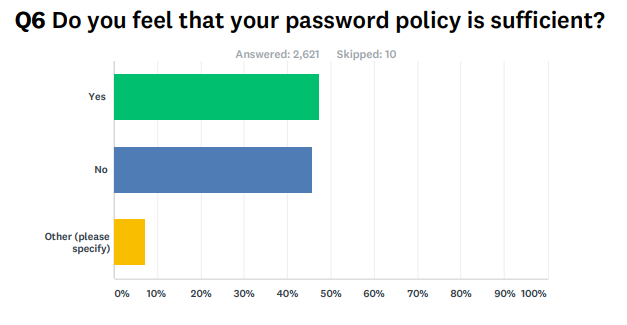 Password_Policy_Sufficient