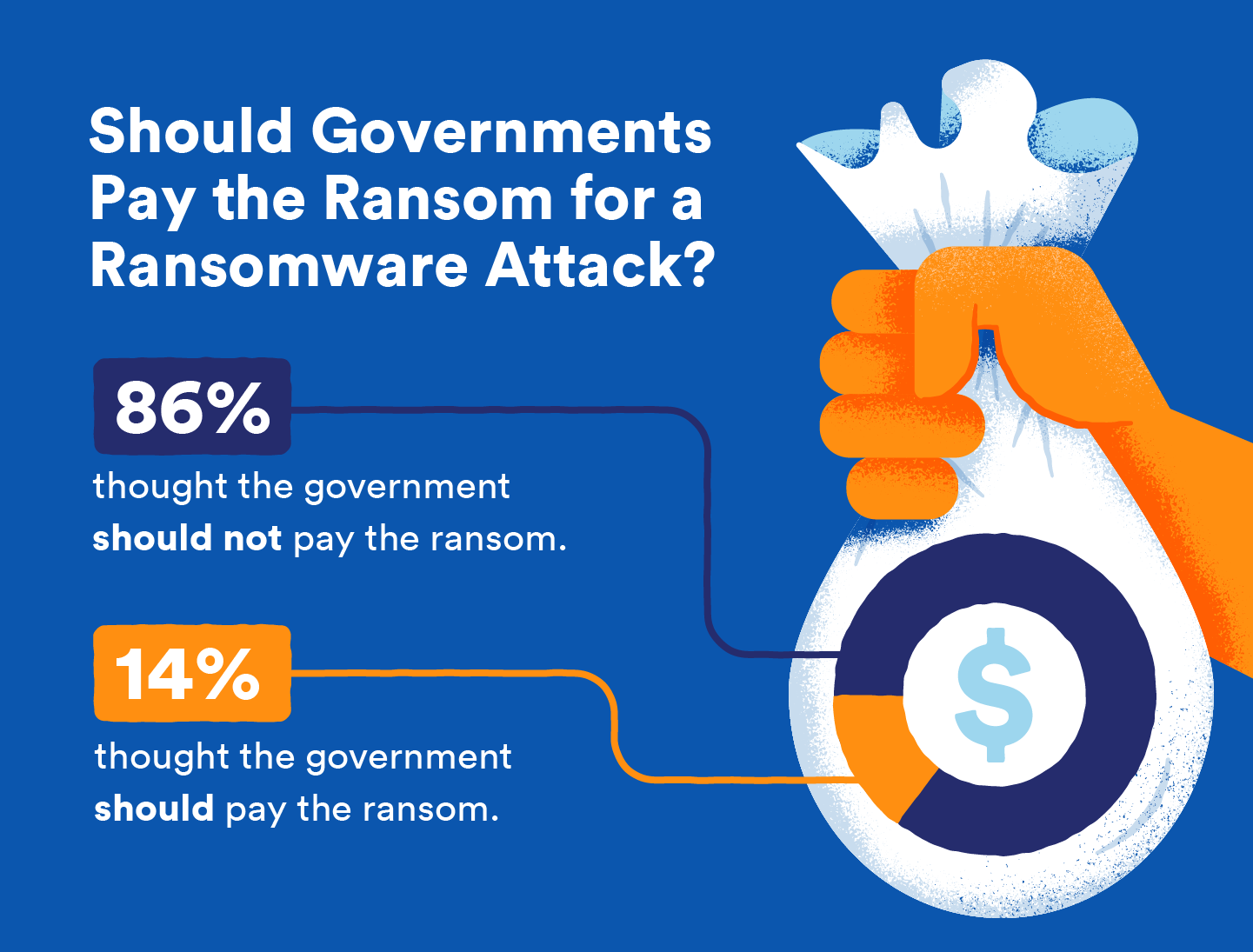 [Heads-up] Will Proposed New Laws *Ban* Making Ransomware Payments?