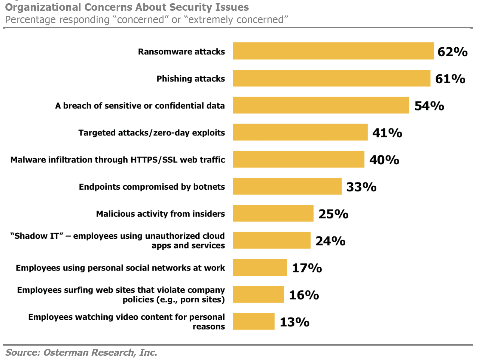 New Survey: IT Security Spending Is Up, But Security Is Not, Ransomware Is The Biggest Worry