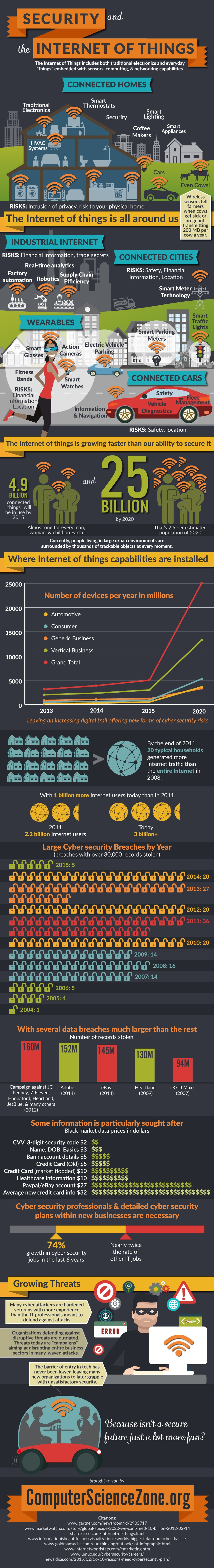 Security-and-the-Internet-of-Things
