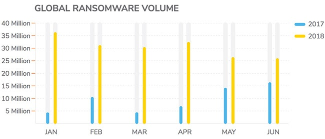 SonicWall_Stats  - SonicWall Stats - Ransomware Mid-Year Update: It's Worse Than Ever