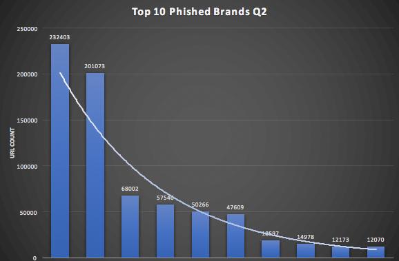Top-10-Phishing-Brands-Q1-Q2-highres2-1.png