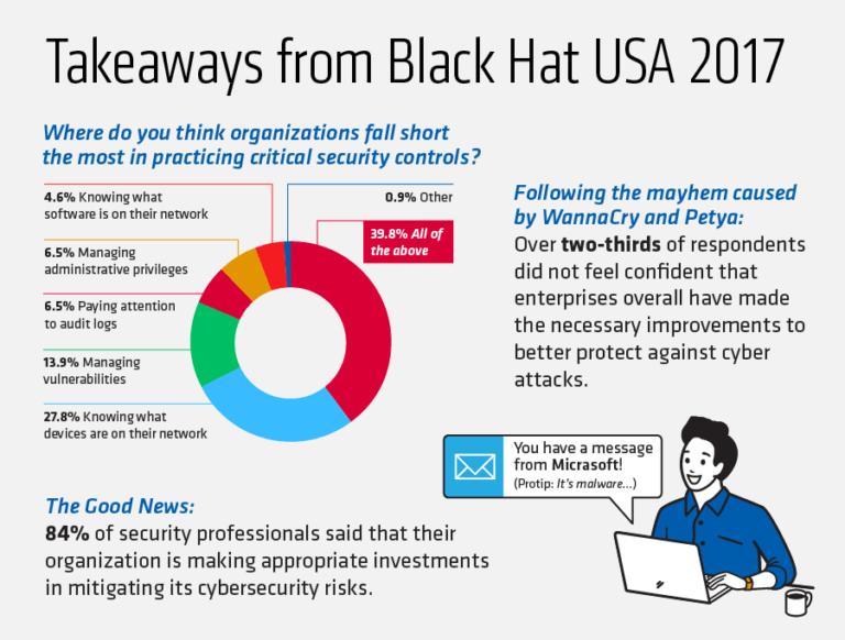 Tripwire-Black-Hat-USA-2017-Survey-768x582