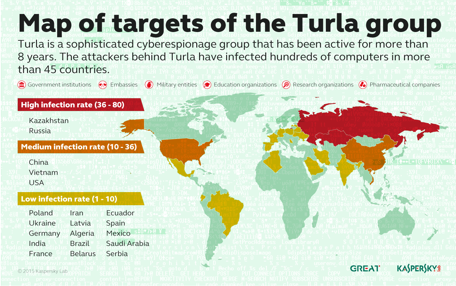 Turla_Targets_Map  - Turla Targets Map - New Malicious PDFs Carry Stealthy Backdoor And Exfiltrate Data Via Email