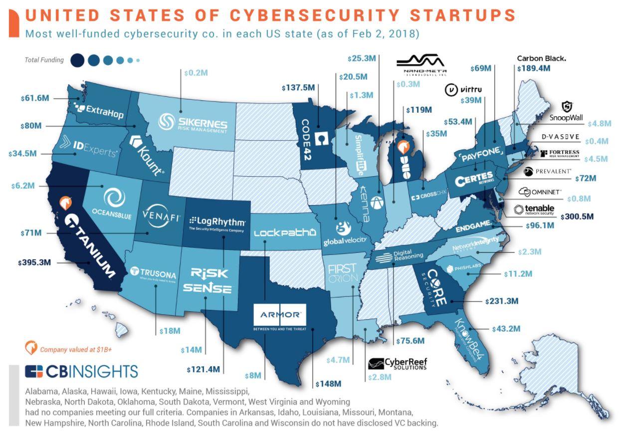 US_CyberSec_Startups