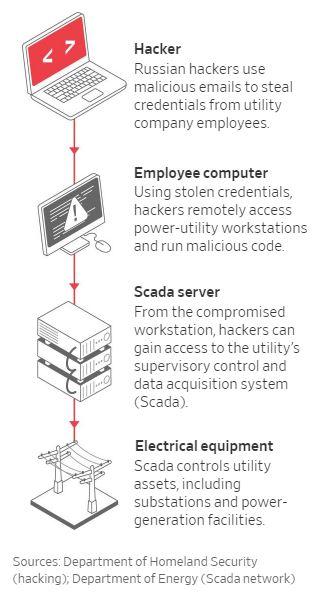 WSJ-illustration-Russian-hackers-power-grid