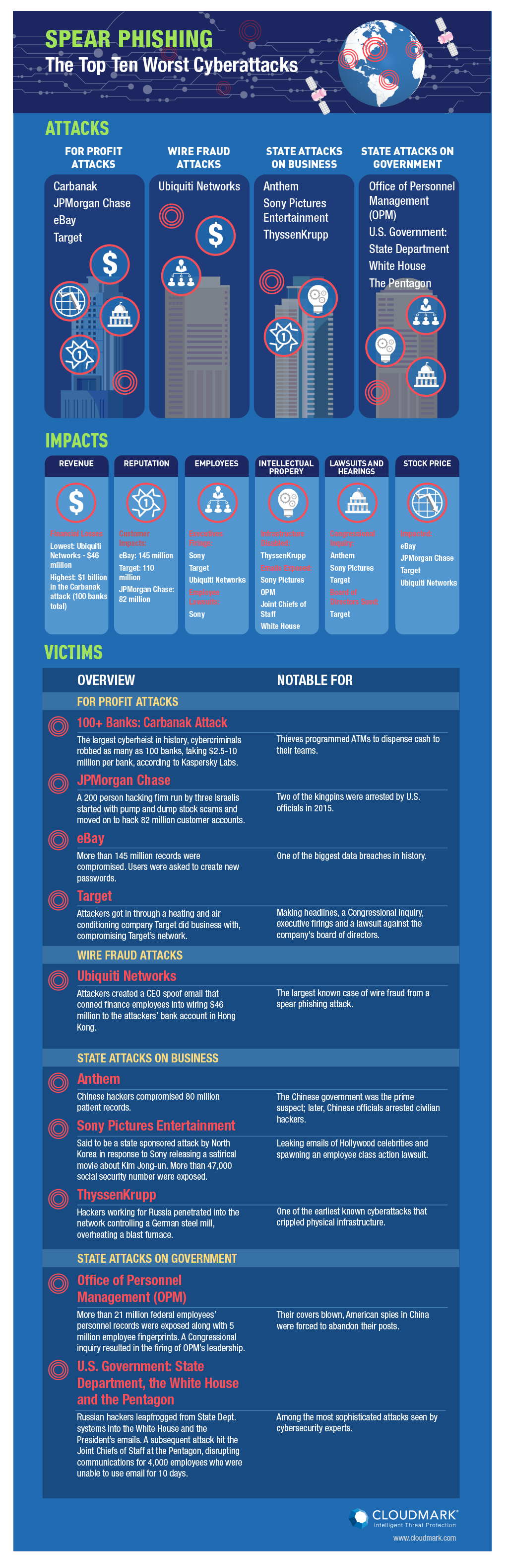 Phishing Attacks Hit the C-Suite With High Value Scams [INFOGRAPHIC]