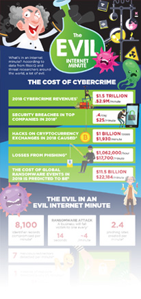 This Year, Phishing Causes Losses of $17,700 per minute And