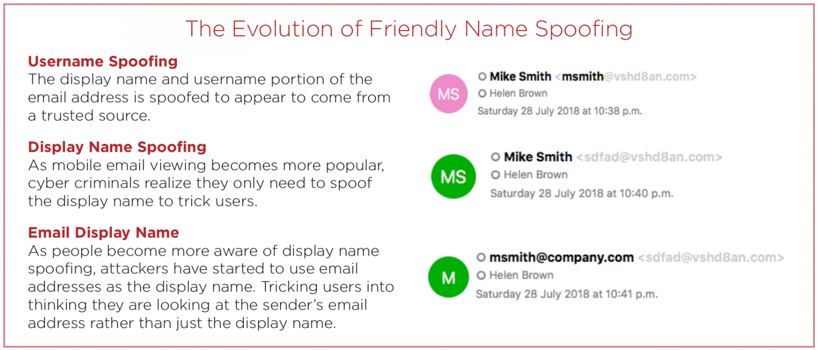 """friendly-name-spoofing_evolution  - friendly name spoofing evolution - The Evolution Of """"Friendly Name"""" Spoofing During Phishing Attacks"""