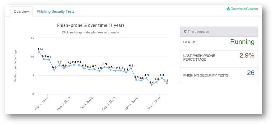 phish-prone-percentage-chart