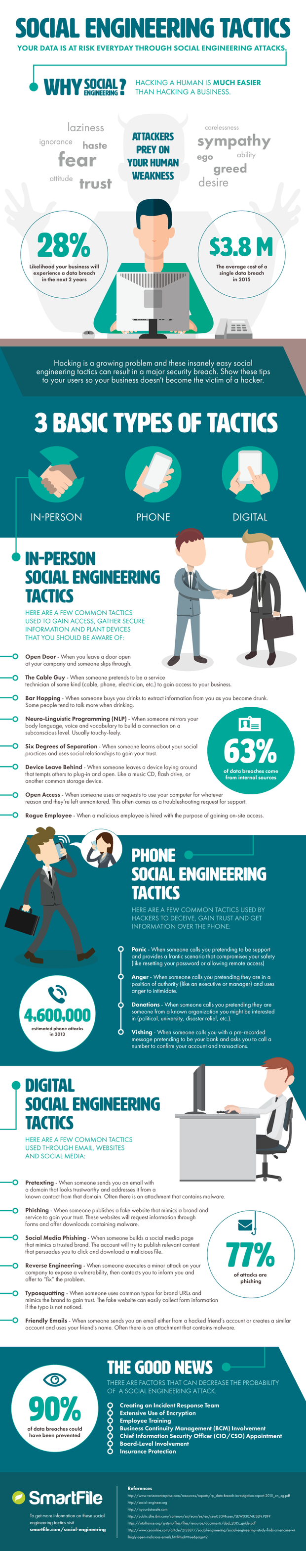 Social Engineering 101: 18 ways to hack a human [INFOGRAPHIC]