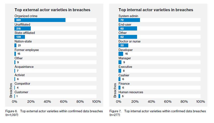 top-internal-and-external-breaches  - top internal and external breaches - Phishing and pretexting represent 93% of social attack-based breaches