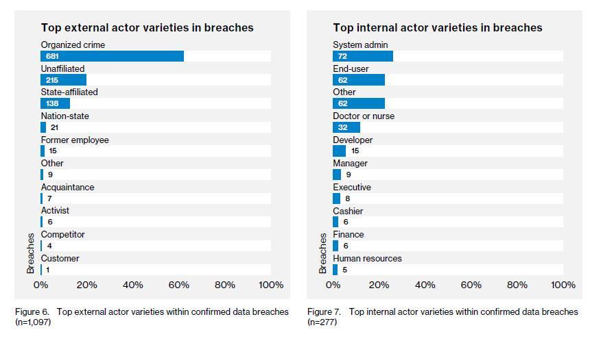 Top-internal-and-external-breaches